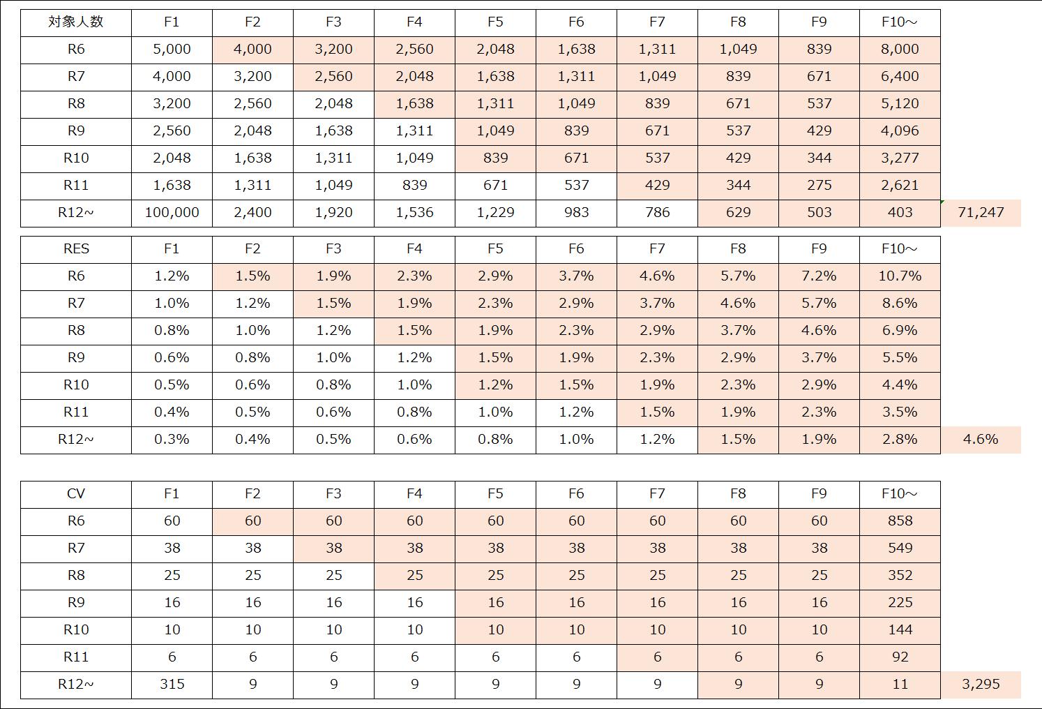 RF表_新規獲得単価ベース