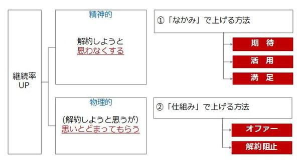 継続率フレームワーク