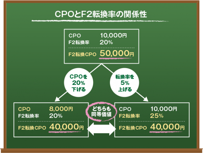 CPOとF2転換率の関係性