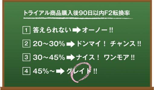 EC/通販のトライアルからの90日以内F2転換率は何%ですか?