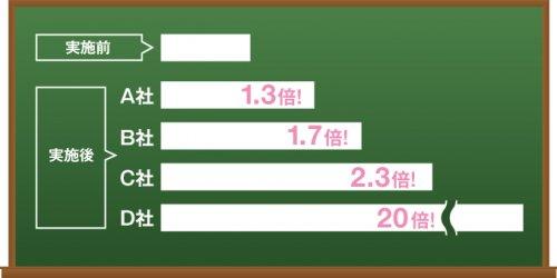 F2転換プログラム実施前後の比較