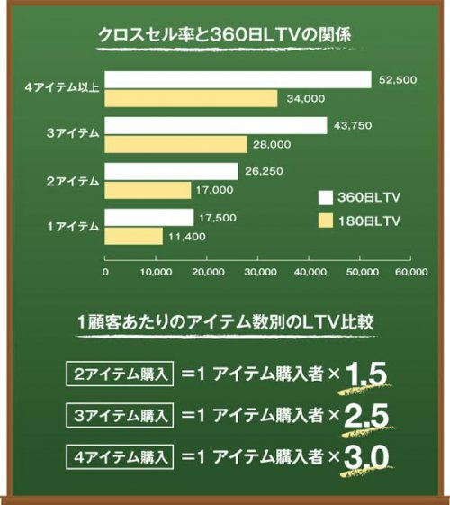 クロスセル率と360日LTVの関係