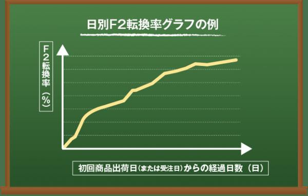 日別F2転換率グラフの例