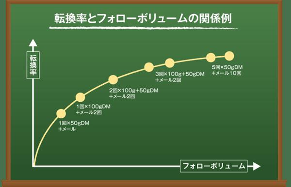 転換率とフォローボリュームの関係例