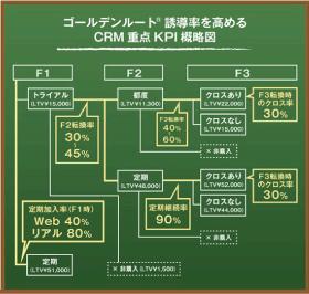 CRM focused KPI schematic