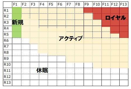 RF表見本