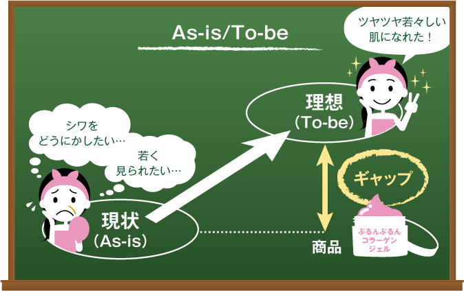 As-is/To-be