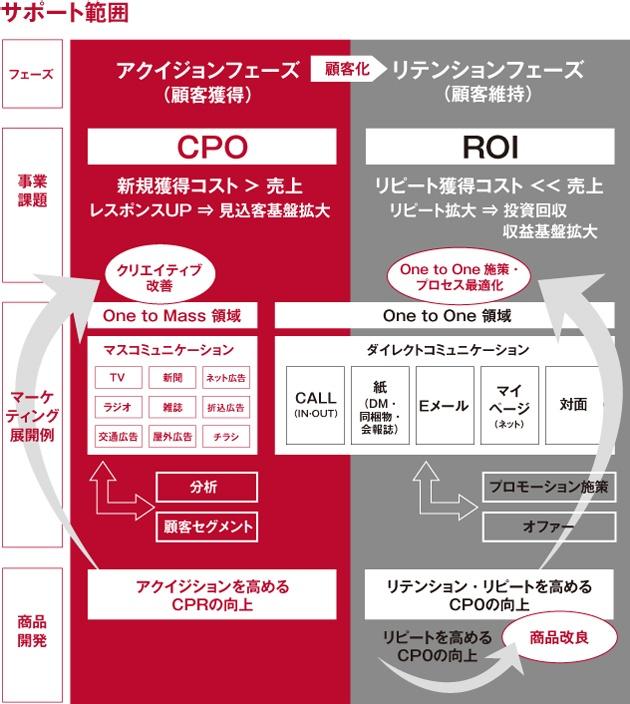 DM0は通販事業全体をシームレスにサポートしながら、ROIの最大化を目指します。